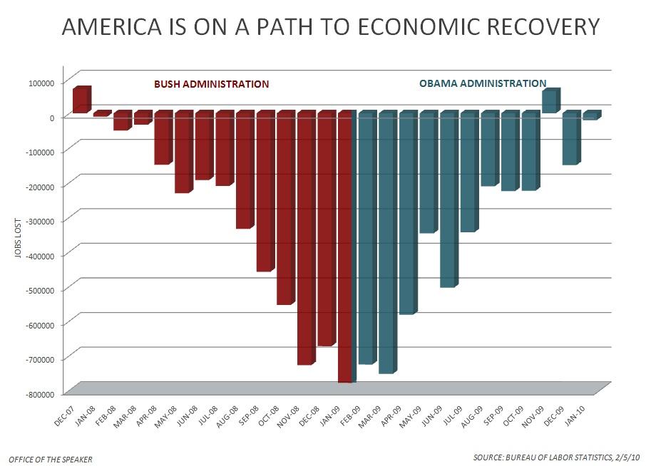 jobs_chart_obama_bush.jpg